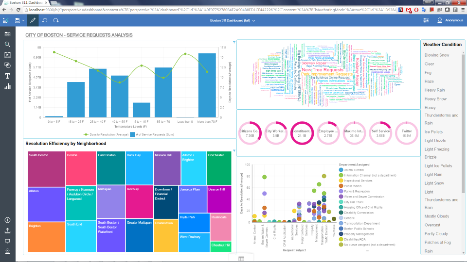 IBM Cognos Analytics pantalla-0