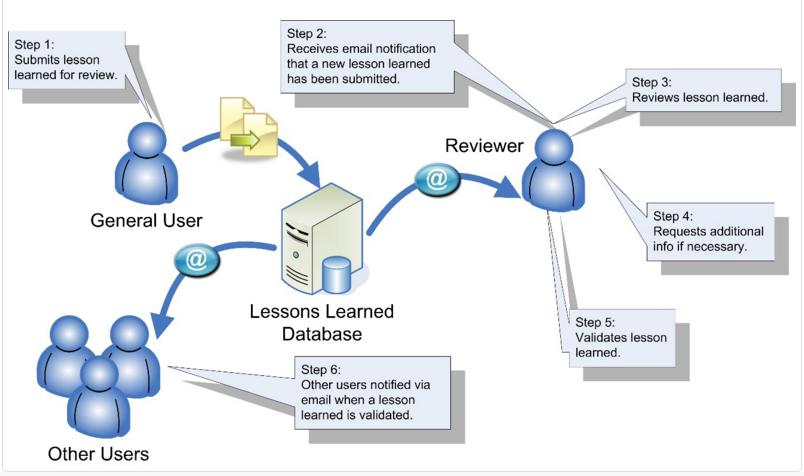 Las lecciones aprendidas de base de datos de pantalla-4