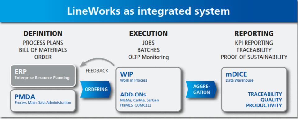 LineWorks de pantalla-1