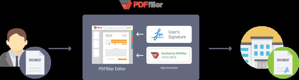 PDFfiller de pantalla-2