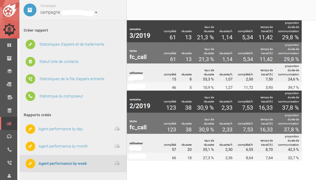 Estadísticas personalizables - todos los resultados de un vistazo.