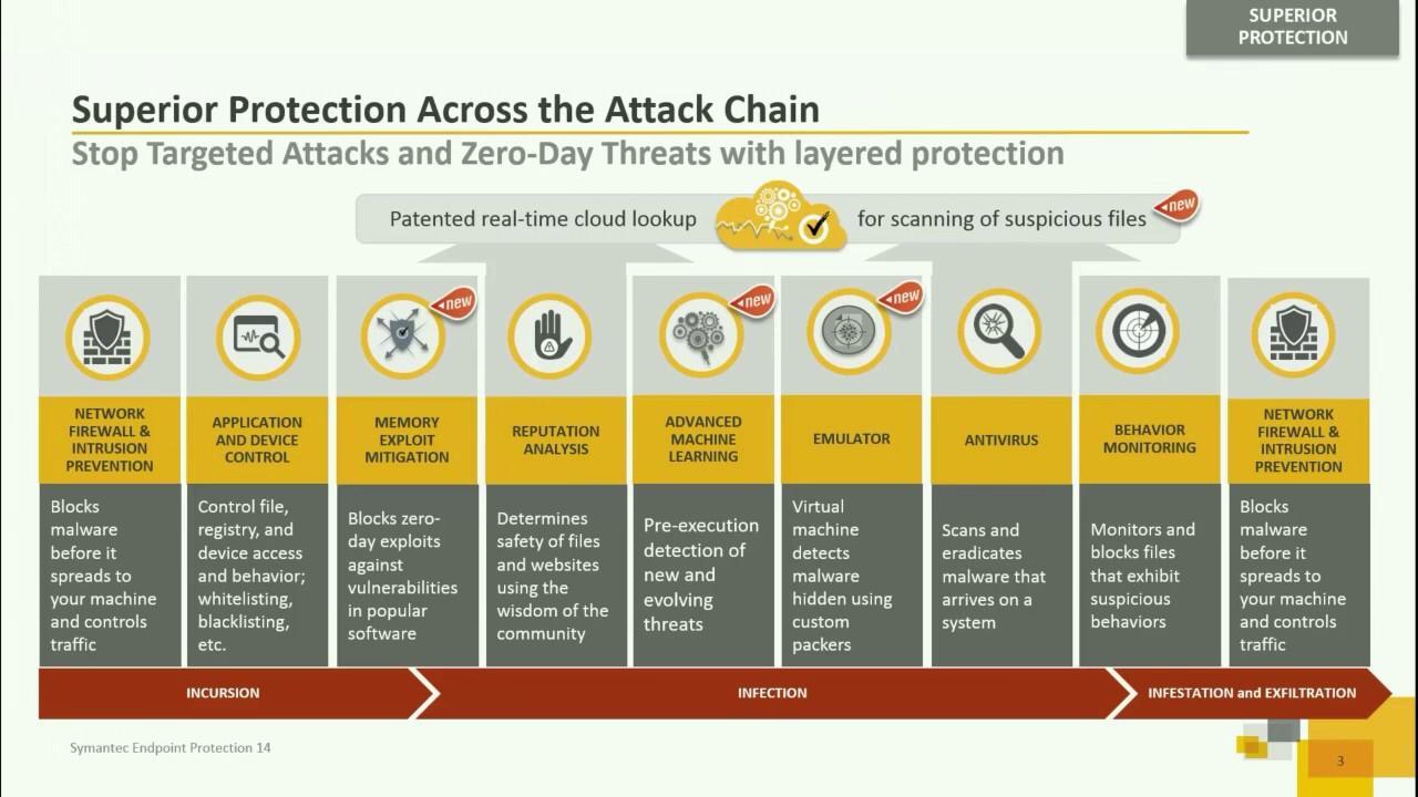 Opiniones Symantec Endpoint Protection: Software de Protección de punto final - appvizer