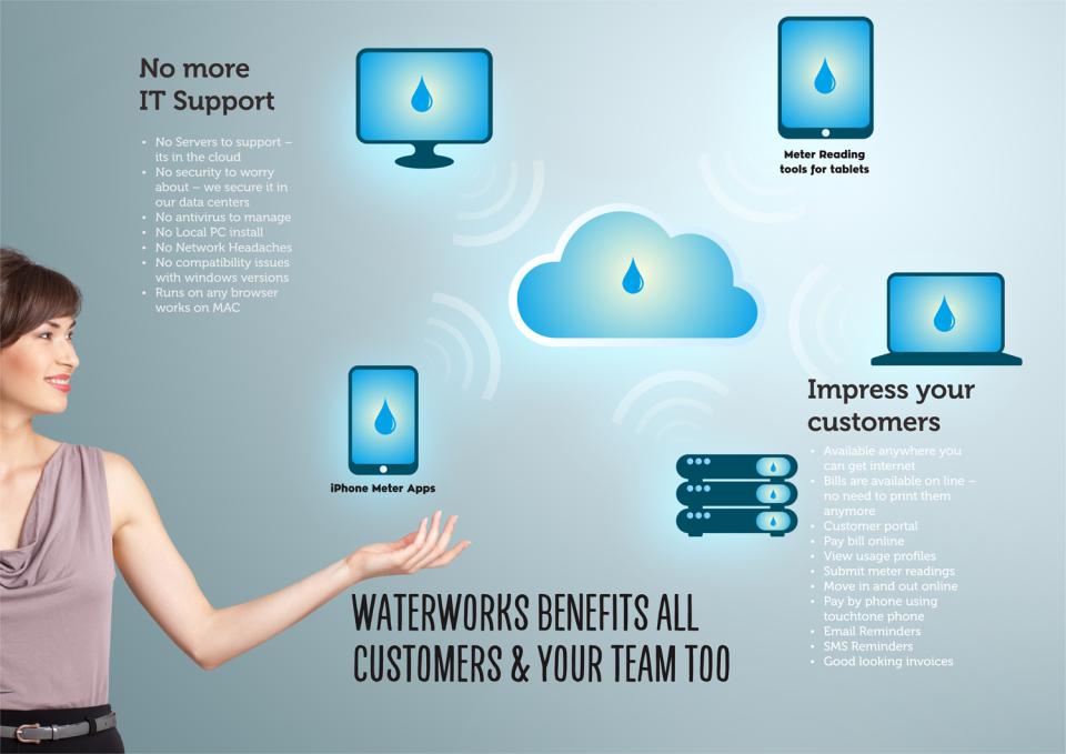 De WaterWorks de pantalla-3