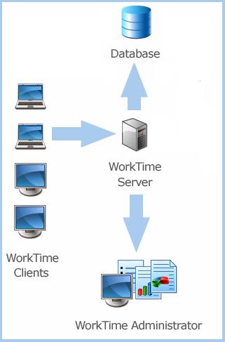 WorkTime Corporativa-pantalla-1