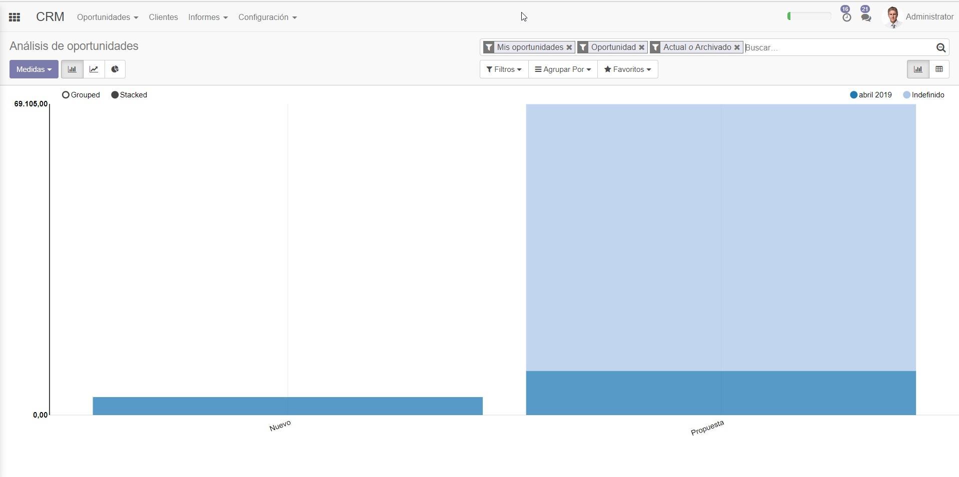 Odoo CRM-Vista informe gráfico CRM Odoo