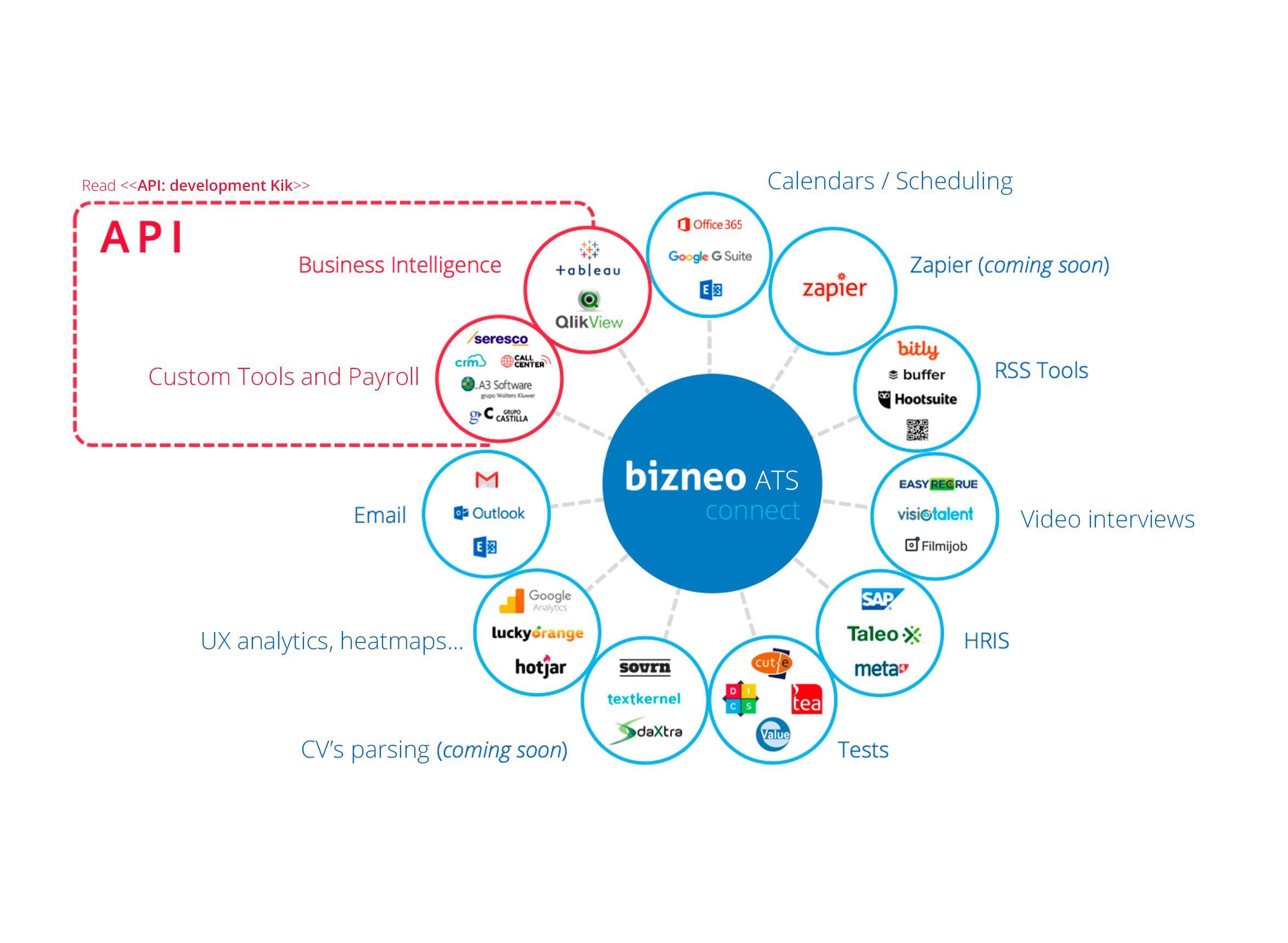 Con Bizneo ATS connect puedes integrar el software de reclutamiento y selección con más de 30 soluciones tecnológicas, mitigando el impacto de procesos de transformación o actualización tecnológica.