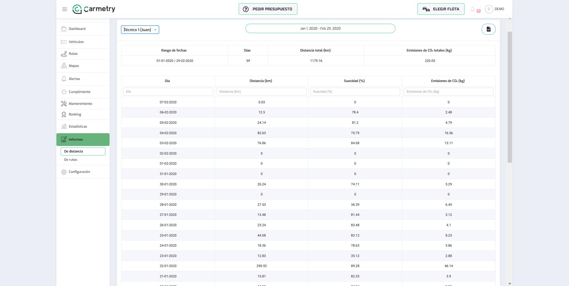 Informes de distancia por rango de fechas de un vehículos