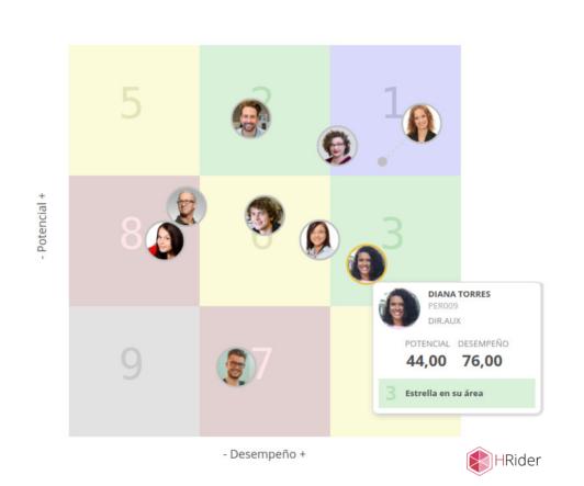 Matrices de talento: desempeño y potencial 9 box HRider