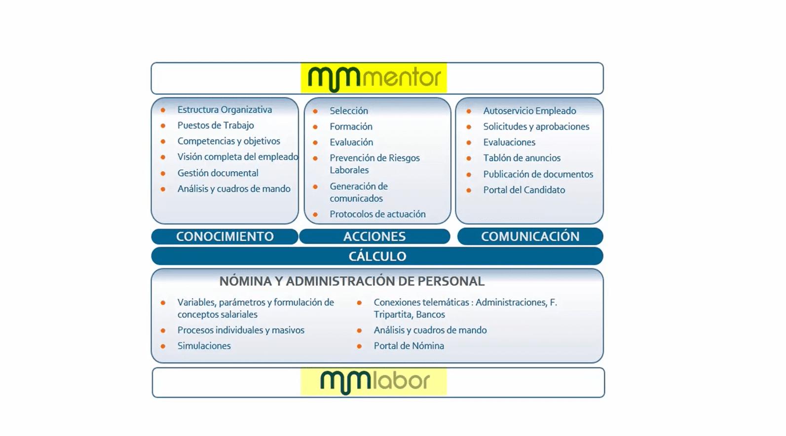 Mentor integra la gestión de los procesos de RRHH (Selección, Formación y Evaluación), la PRL, y se puede integrar con la gestión de nómina.