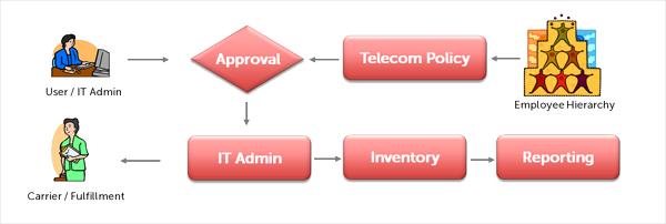 Amtel TEM Solución de pantalla-0