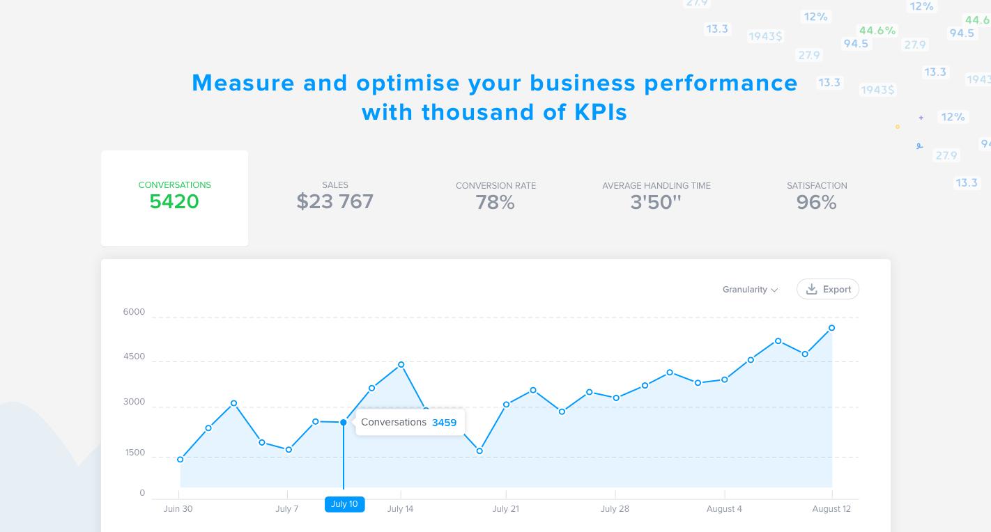Medir y optimizar el rendimiento de su negocio siguiendo los KPI