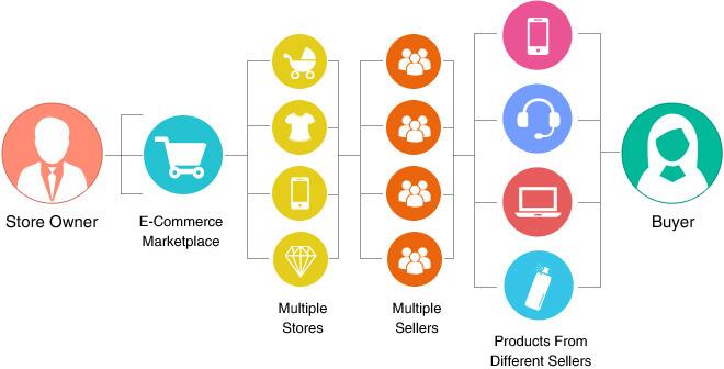 Apptha del mercado de software de pantalla-1