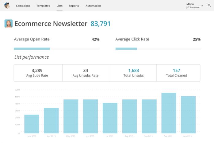 Estadísticas de apertura y clics después de una campaña de marketing