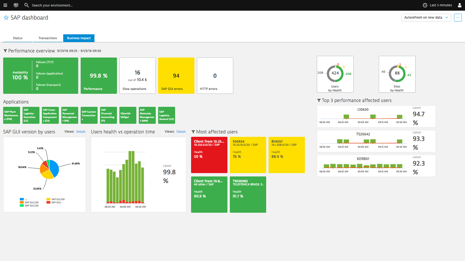 Opiniones Dynatrace: Software de Gestión del Ciclo de Vida - Appvizer