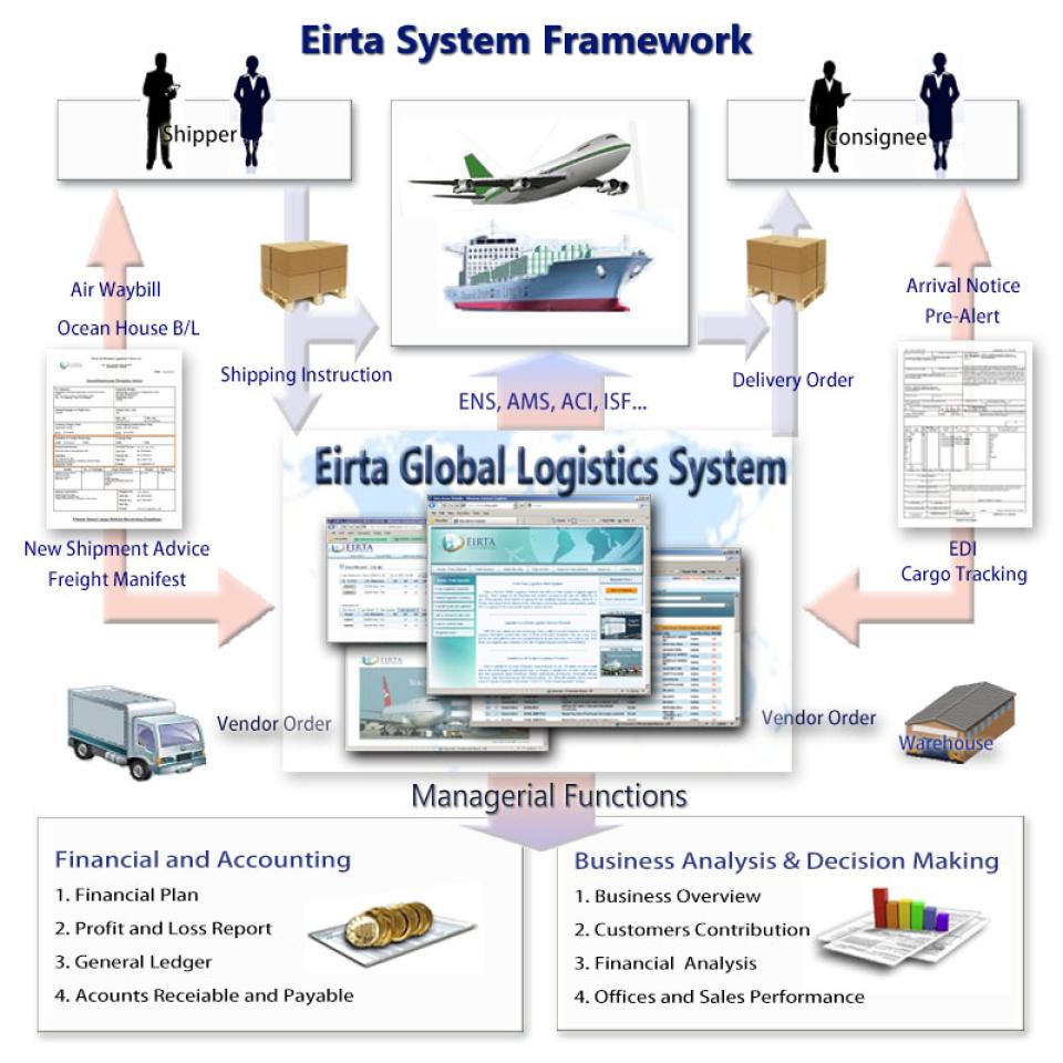 Eirta Sistema de Logística Web-pantalla-0